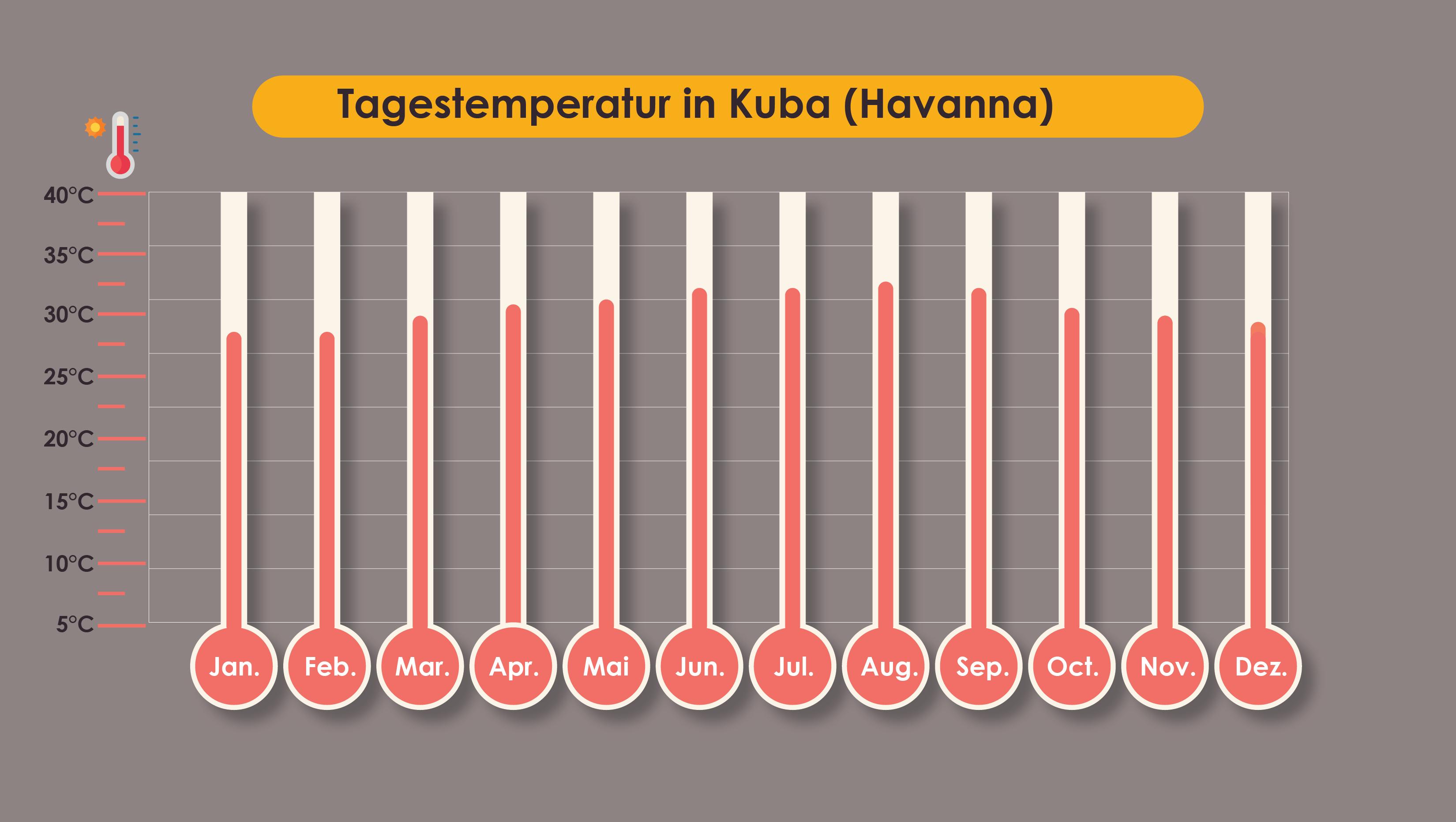 Durchschnittliche Tagestemperatur in Havanna
