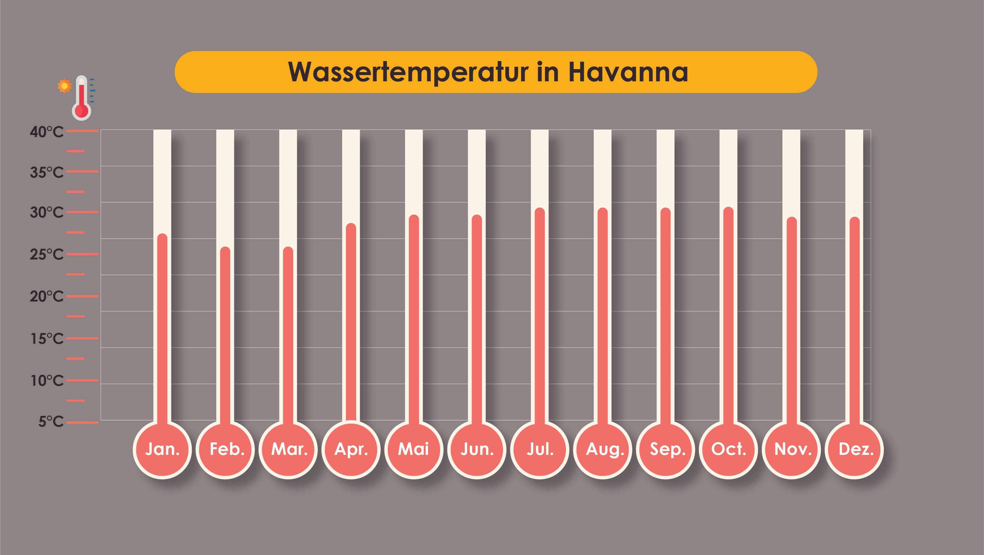 Durchschnittliche Wassertemperatur an den Stränden Kubas